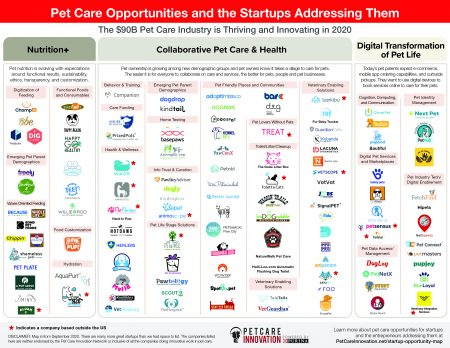 A 2020 map of more than 100 startups in pet care and the opportunities they're addressing.